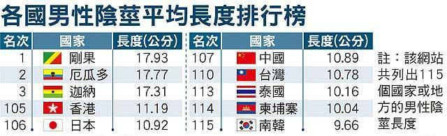 男人鸡巴操女人逼里的囹�a_【呵呵】全球jj尺寸排行榜,中国排名107位